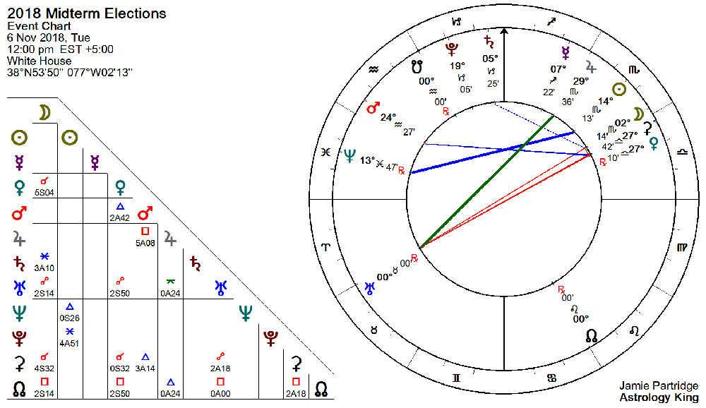 seçimsel astroloji nedir